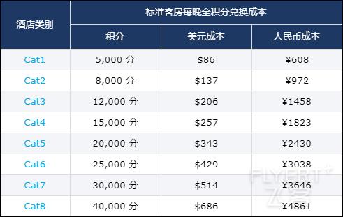 world-of-hyatt-buy-points-40-bonus-2019-10-19-reward-chart.png
