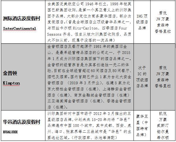 IHG® 优悦会会员攻略之——会员等级&权益(2020最新版)