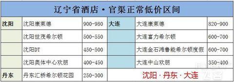 希尔顿国内酒店盘点 分布·低价·评价·刷房·其他酒店推荐 (十)黑/吉/辽/内蒙古