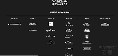 温德姆在华品牌大盘点