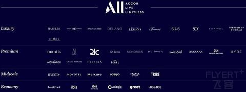 连锁酒店品牌等级划分--基于STR Chain Scale