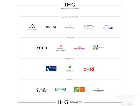 广发三方卡店内消费有积分的IHG酒店清单整理