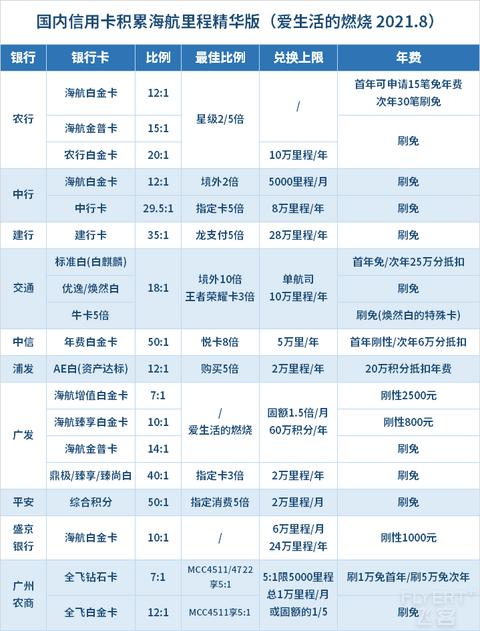 2021年,国内信用卡积累海航里程汇总和推荐!