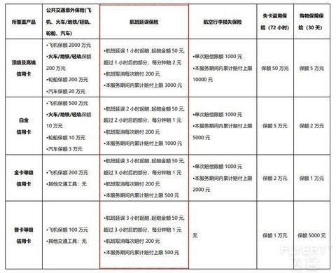 中国银行信用卡服务保险调整,延误险回归
